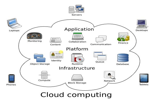 Salon Cloud based software service